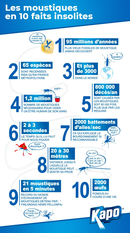 Infographie : 10 faits insolites sur les moustiques